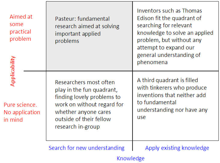 Pasteur's quadrant with quotes from Don Norman's article.